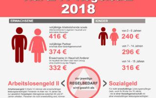 Hartz IV Regelsatz 2018