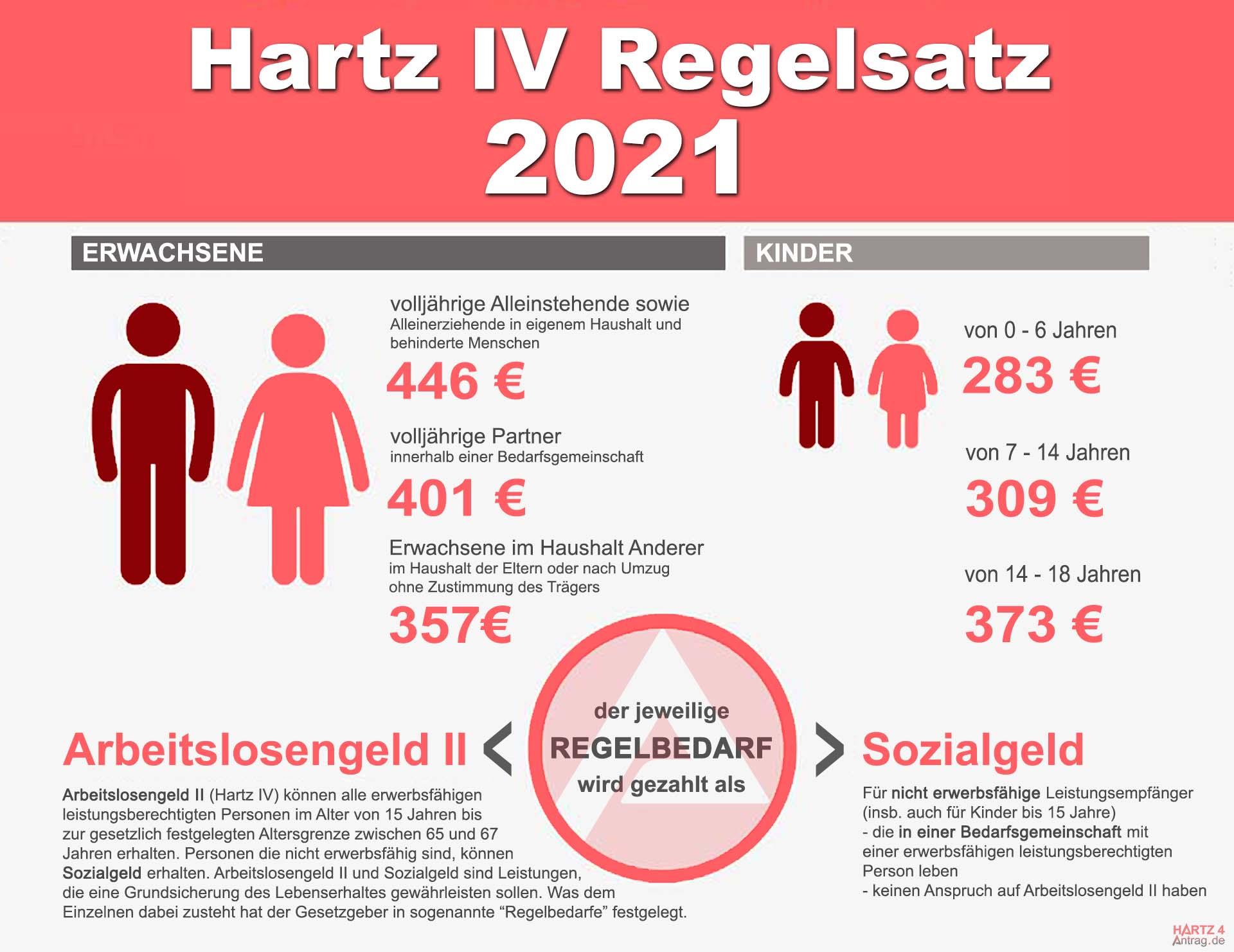 Hartz 4 Regelbedarfsstufen 2021