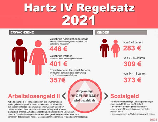 Hartz IV Regelbedarfsstufen 2021